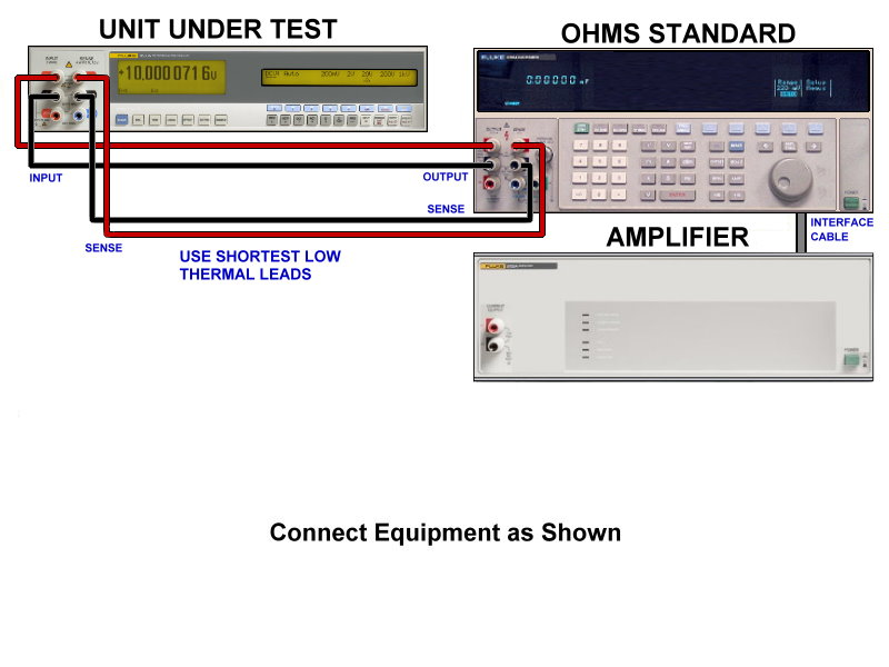 Clear color coded connections show the technician the proper hookups before calibration